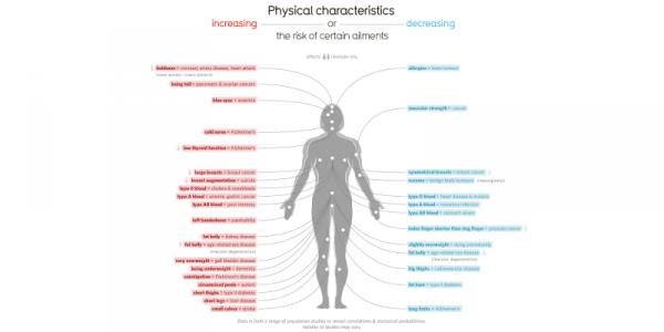 Die seltsame Zusammenhänge zwischen Ihrer Körperteile und Beschwerden